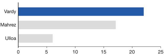 Graphic showing Leicester's leading scorers. Jamie Vardy: 22. Riyad Mahrez: 17. Leonardo Ulloa: 6.