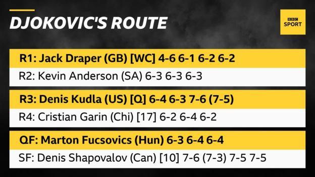 Djokovic's route to the Wimbledon final