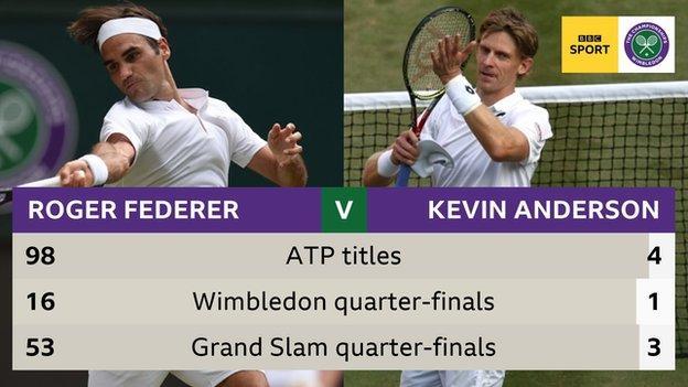 Federer versus Anderson stats