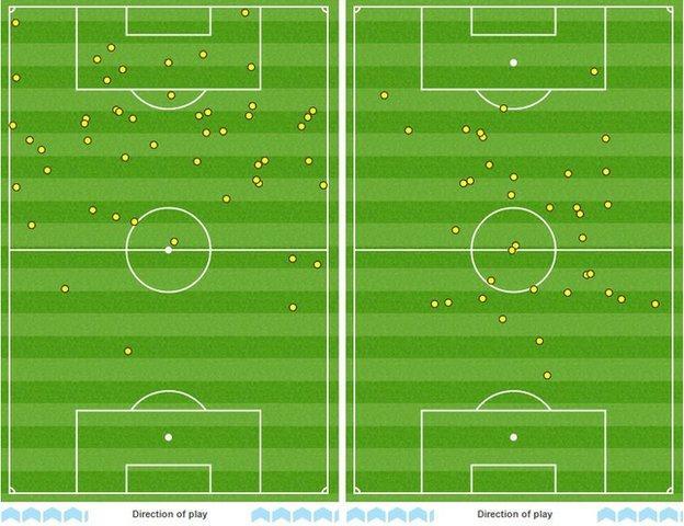 Sergio Aguero and Zlatan Ibrahimovic's touchmaps