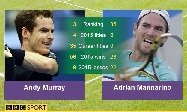 Andy Murray v Adrian Mannarino