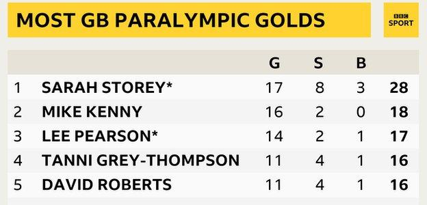 A table showing the five British athletes with the most Paralympic gold medals: Sarah Storey is top with 17, followed by Mike Kenny on 16, Lee Pearson on 15 and Tanni Grey-Thompson and David Roberts, who both have 11