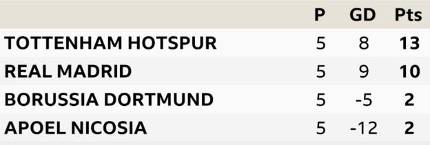 Champions League Group H. Tottenham Hotspur, Real Madrid, Borussia Dortmund, Apoel Nicosia
