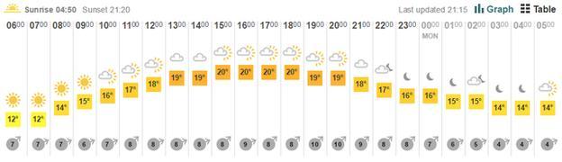 Weather forecast for Wimbledon on Sunday