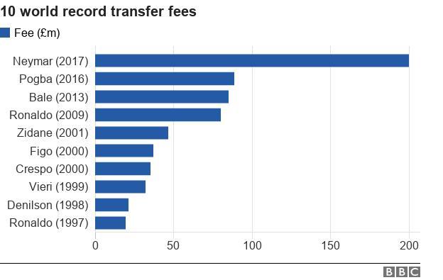 Chart showing 10 world record transfer fees: 1997 Ronaldo £19.5m, 1998 Denilson £21.5m, 1999 Vieiri £32.1m, 2000 Crespo £35.5m, 2000 Figo £37m, 2001 Zidane £46.6m, 2009 Cristiano Ronaldo £80m, 2013 Bale £85m, 2016 Pogba £89m, 2017 Neymar £200m