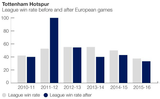 Graphic showing how Tottenham perform after European games