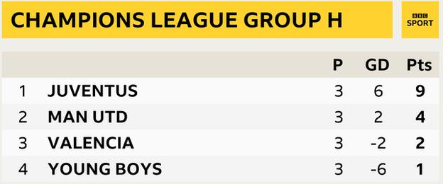 Group H as it stands with Juventus top, five points clear of Man Utd