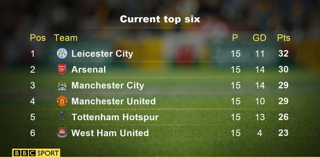 Current top six