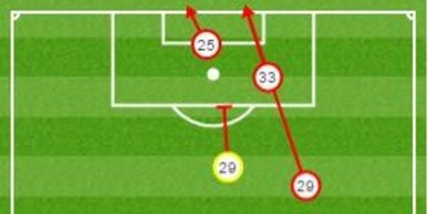 West Brom 0-0 Aston Villa