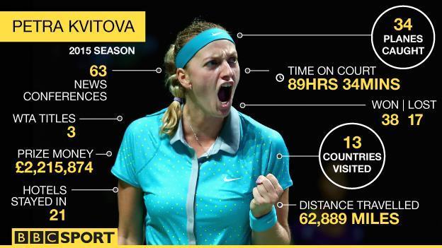 Petra Kvitova's 2015 season in numbers