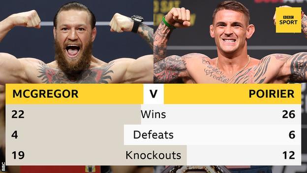 McGregor v Poirier head to head