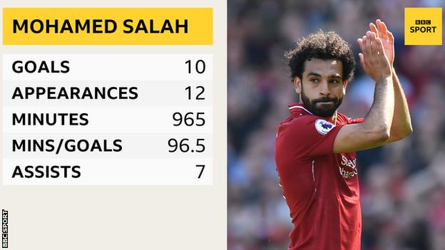 Mohamed Salah in the 2017-18 Champions League: Appearances - 12, goals - 10, minutes played - 965, minutes per goal - 96.5, assists - 7