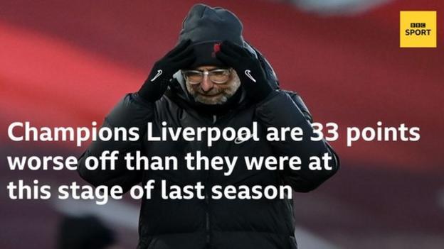У чемпионов Премьер-лиги Ливерпуль на 33 очка хуже, чем на этом этапе прошлого сезона