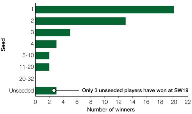 Wimbledon: Men's seeds