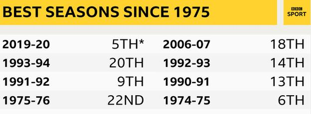 Graphic showing Sheffield United's best top-flight finishes