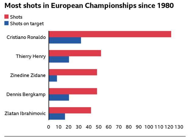 Most shots in Euros since 1980: Cristiano Ronaldo 122, Thierry Henry 52, Zinedine Zidane 48, Dennis Bergkamp 48, Zlatan Ibrahimovic 42
