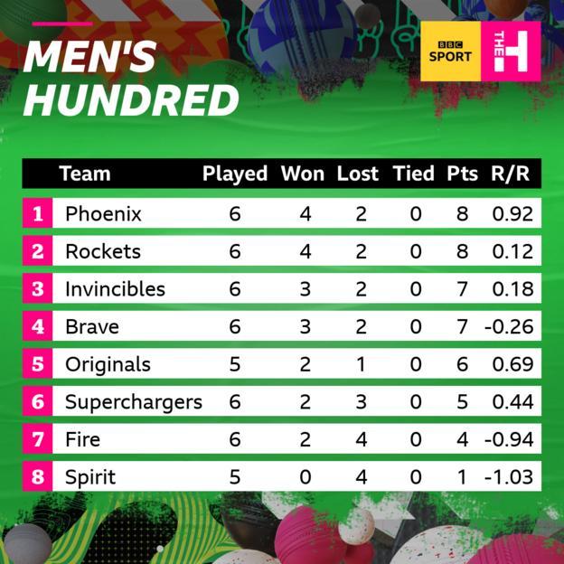 Men's Hundred table