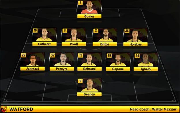Watford starting XI vs Man Utd