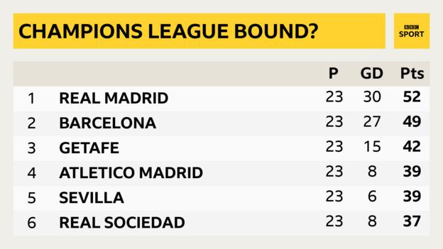 La Liga table snapshot: 1st Real Madrid, 2nd Barcelona, 3rd Getafe, 4th Atletico Madrid, 5th Sevilla, 6th Real Sociedad