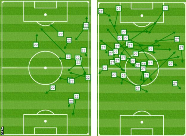 The graphic on the left illustrates how Xherdan Shaqiri, despite looking busy, failed to play many incisive forward passes. It was in complete contrast to impressive team-mate Bojan (right)