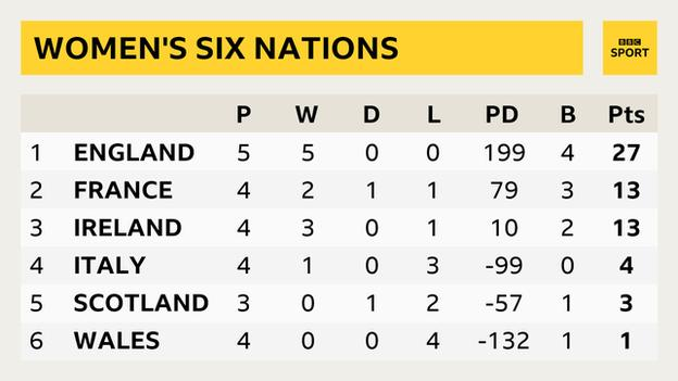 A Six Nations table showing England on 27 points, France on 13, Ireland on 13, Italy on 4, Scotland on 3, Wales on 1