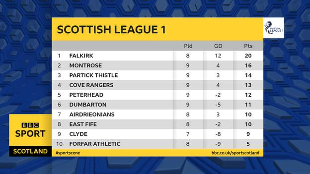 Scottish League One table
