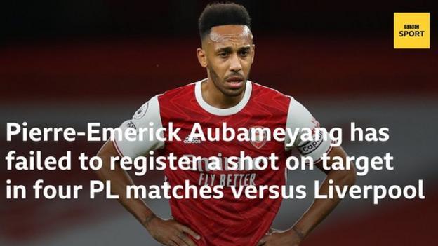 Пьер-Эмерик Обамеянг не смог забить во всех четырех матчах Премьер-лиги против Ливерпуля, не попав в створ со всех пяти попыток.