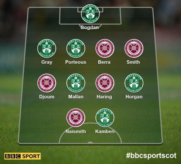 Hibernian and Hearts combined XI