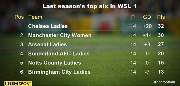 The top six in WSL 1 in 2015