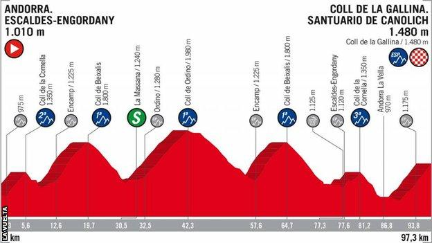 Profile of stage 20 of the 2018 Vuelta a Espana, which shows how riders must climb almost 4,000m in just under 100km