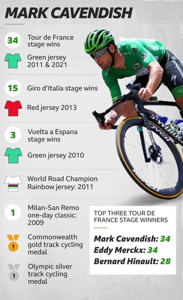 Record di carriera di Mark Cavendish.  34 vittorie tappa Tour, 15 vittorie tappa Giro, 3 vittorie tappa Violta, 1 maglia iridata Campioni del Mondo, 1 oro del Commonwealth, 1 argento olimpico, 2 maglie verdi