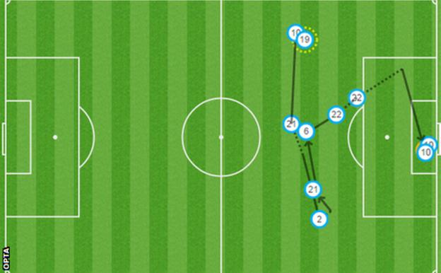 Stoke's second goal graphic