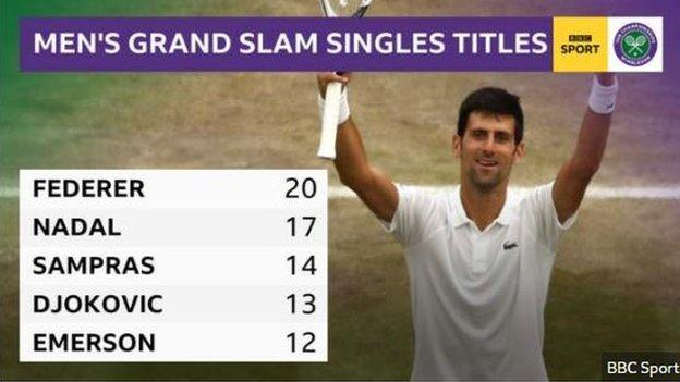 Graphic showing the top five male Grand Slam singles champions