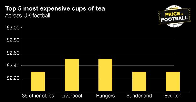 BBC Price of Football tea