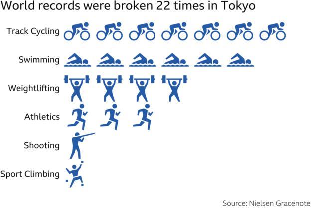 where world records were broken