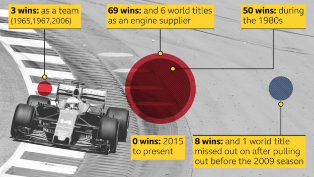 A graphic to show Honda's record in Formula 1: 3 wins: as a team (1965, 1967, 2006); 69 wins: and 6 world titles as an engine supplier; 50 wins during the 80s; 0 wins 2015 to present; 8 wins and 1 world title missed out on after pulling out before 2009 season.