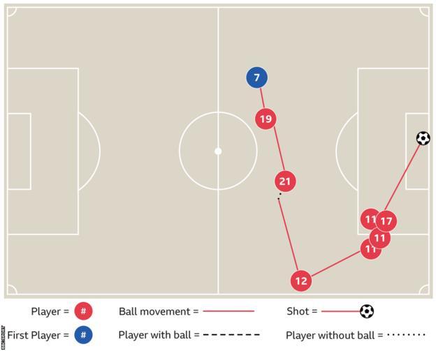 Salah goal against Everton graphic
