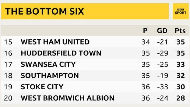 The bottom six of the Premier League as it stands