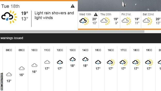 BBC Ascot weather forecast