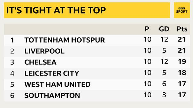 Snapshot of the top of the Premier League: 1st Tottenham, 2nd Liverpool, 3rd Chelsea, 4th Leicester, 5th West Ham & 6th Southampton