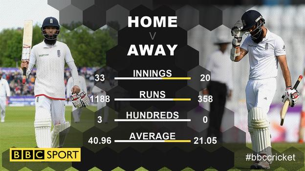 Moeen Ali's batting record in home and overseas Tests