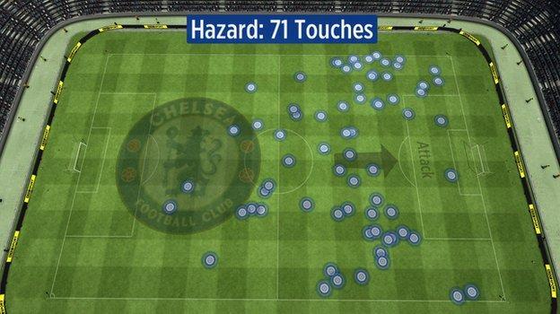 Eden Hazard touches vs Spurs