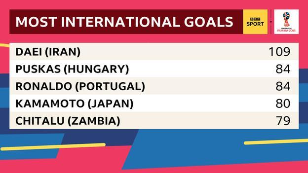 Table showing the top five scorers in international football - Daei 109, Puskas and Ronaldo 84, Kamamoto 80 and Chitalu 79