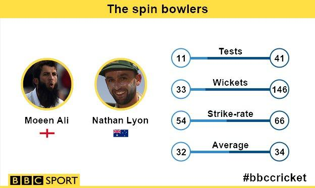 The spin bowlers