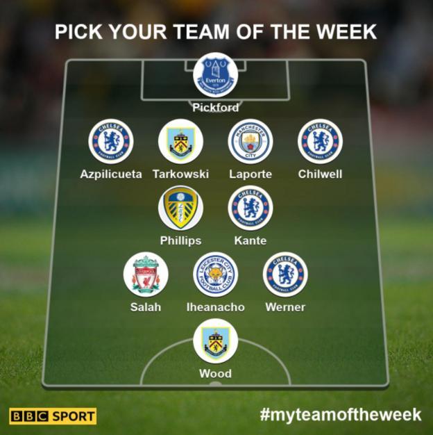 Team of the week - Pickford, Chilwell, Laporte, Tarkowski, Azpilicueta, Kante, Phillips, Werner, Iheanacho, Salah, Wood