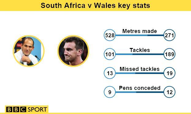 South Africa v Wales key stats