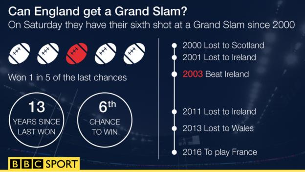 England Grand Slam