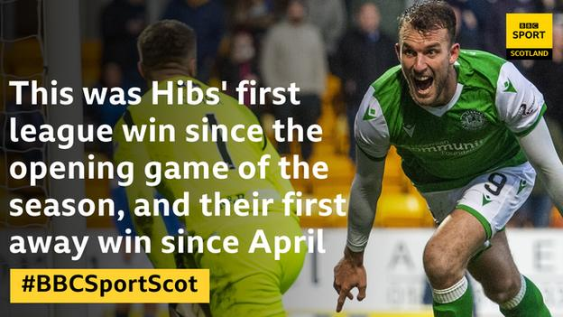 Hibs first win since... graphic