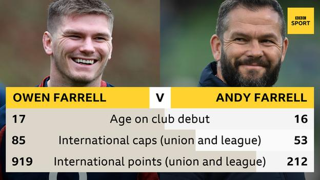 A graphic with a picture of Owen Farrell on the left and Andy Farrell on the right and the following statistics: age on club debut - Owen 17, Andy 16; international caps (union and league) - Owen 85, Andy 53; international points (union and league) - Owen 919, Andy 212