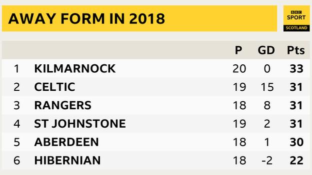 Premiership away form in 2018